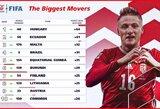 Didžiausią šuolį padariusi FIFA reitingo 8 vieta – Lietuva