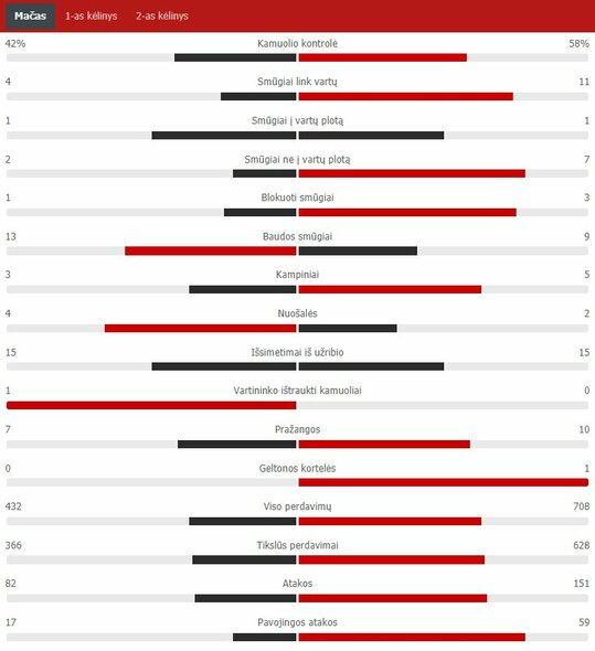 "Rungtynių statistika (Prancūzija – Vokietija)   ""Scoreboard"" statistika"