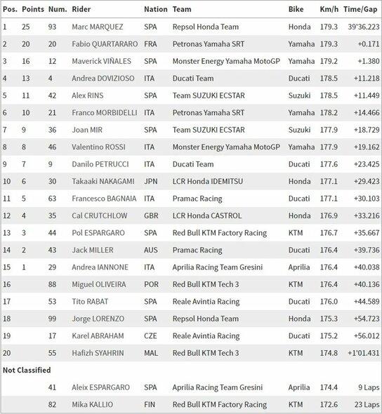 Tailando GP lenktynių rezultatai | Organizatorių nuotr.