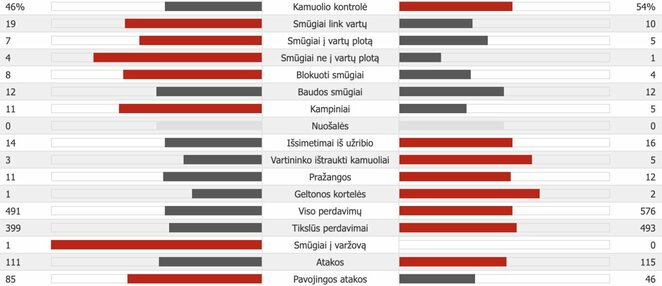"""Atletico"" – ""Juventus"" | ""Scoreboard"" statistika"