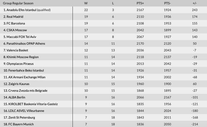 Eurolygos turnyrinė lentelė po 25 turų   Organizatorių nuotr.