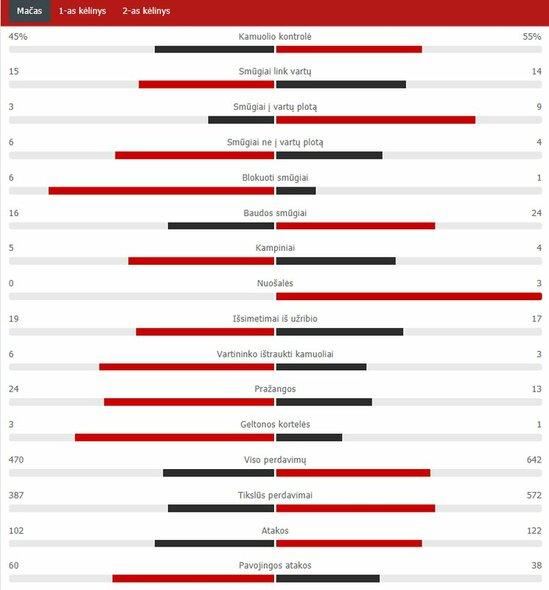 """RB Leipzig"" – PSG rungtynių statistika  | ""Scoreboard"" statistika"