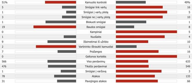 """Šachtar"" – ""Man City""   ""Scoreboard"" statistika"