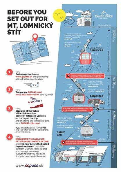 Planas į Lomnicos viršukalnę | Organizatorių nuotr.