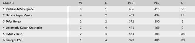 Europos taurės B grupė | Organizatorių nuotr.