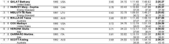 Moterų 200 m plaukimo krūtine rezultatai | Organizatorių nuotr.