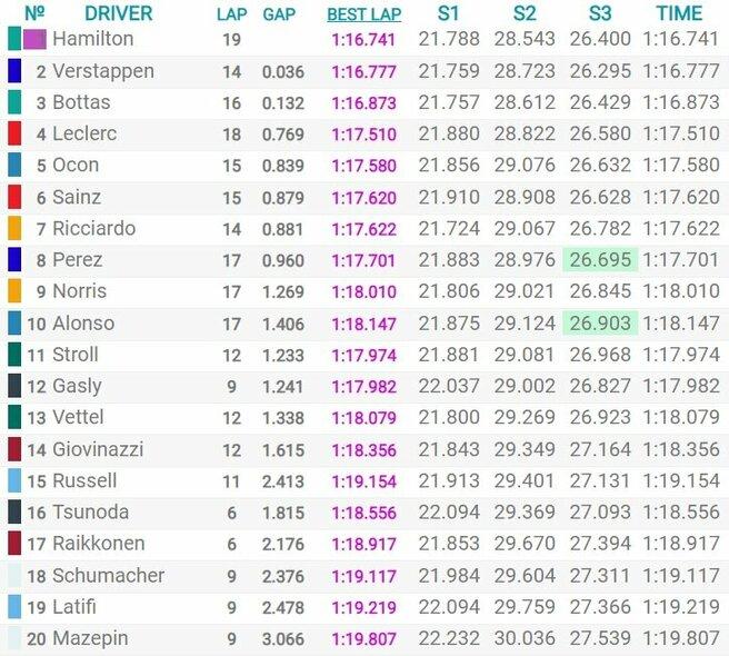 Ispanijos GP kvalifikacijos rezultatai | Organizatorių nuotr.