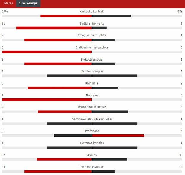 "Pirmojo kėlinio statistika (""Ferencvaros"" – ""Žalgiris"")   ""Scoreboard"" statistika"