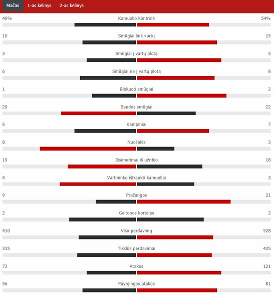 "Rungtynių statistika (PSG – ""Bayern"") | ""Scoreboard"" statistika"