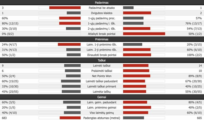 Ketvirtojo seto statistika (N.Djokovičius – R.Federeris) | Organizatorių nuotr.