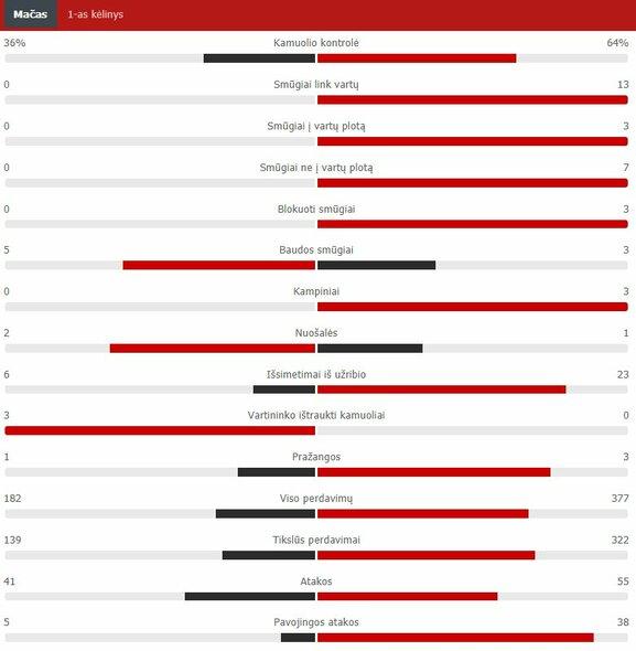 "Pirmojo kėlinio statistika (Turkija – Italija)  | ""Scoreboard"" statistika"