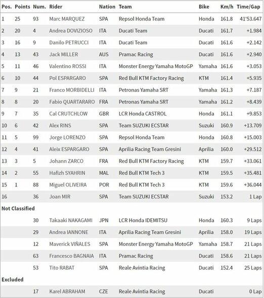 Prancūzijos GP lenktynių rezultatai | Organizatorių nuotr.