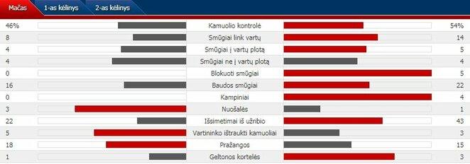 """Rungtynių statistika: """"Stumbras"""" - """"Apollon""""   Organizatorių nuotr."""