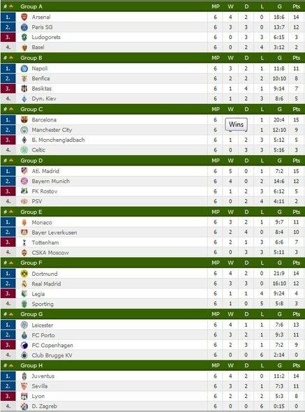 Čempionų lygos grupių turnyrinė lentelė | Organizatorių nuotr.