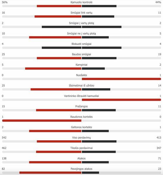 "Lenkija – Slovakija rungtynių akimirka | ""Scoreboard"" statistika"