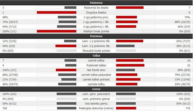 Pirmojo seto statistika: R.Nadalis - R.Federeris | Organizatorių nuotr.