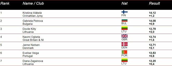 Moterų trišuolio rezultatai   Organizatorių nuotr.