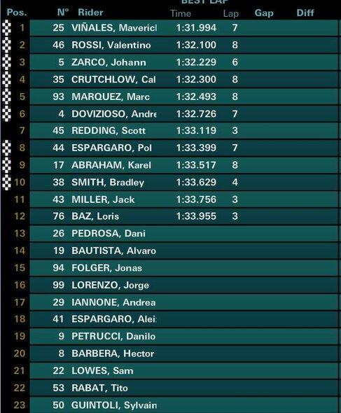 Prancūzijos GP kvalifikacijos rezultatai | Organizatorių nuotr.