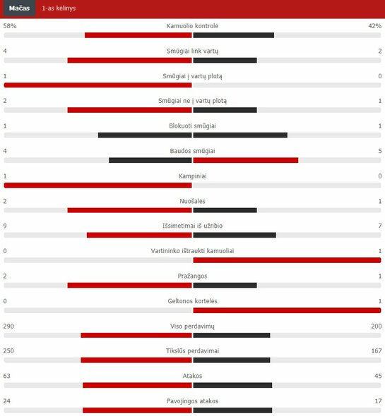 "Pirmojo kėlinio statistika (Anglija – Kroatija)   ""Scoreboard"" statistika"