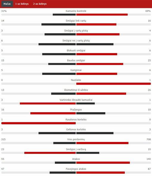 "Rungtynių statistika (""Real"" – ""Barcelona"") | ""Scoreboard"" statistika"