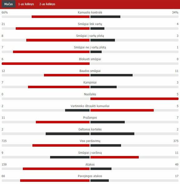 "Rungtynių statistika (""Liverpool"" – ""Arsenal"") | ""Scoreboard"" statistika"