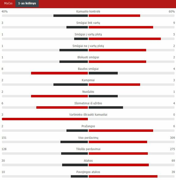 "Pirmojo kėlinio statistika (Portugalija – Vokietija)   ""Scoreboard"" statistika"