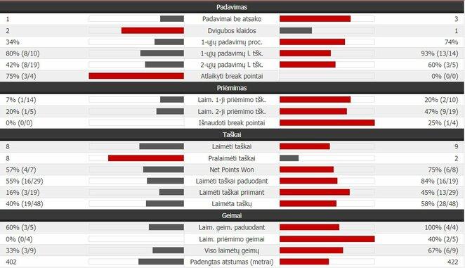 Trečiojo seto statistika: R.Berankis - J-W.Tsonga. | Organizatorių nuotr.