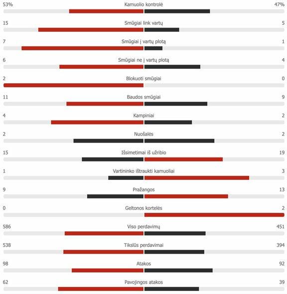 "Ispanija U-21 – Lietuva rungtynių statistika | ""Scoreboard"" statistika"