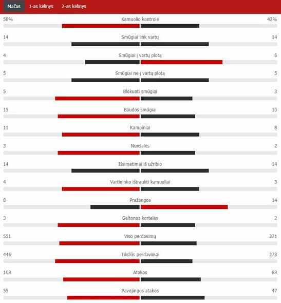 "Rungtynių statistika (PSG – ""Man Utd"") | ""Scoreboard"" statistika"