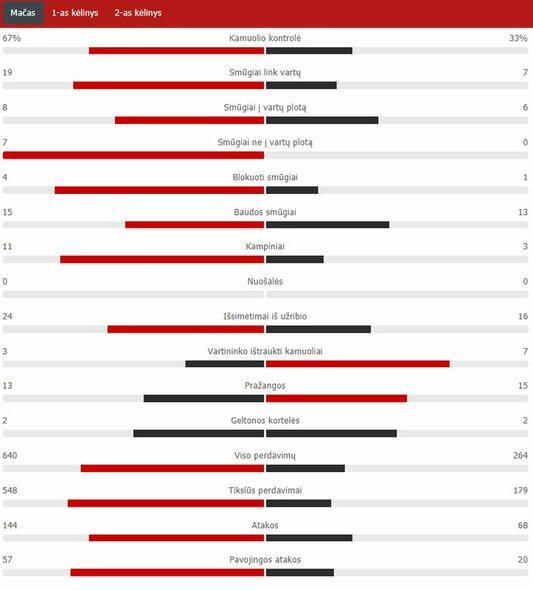 """Manchester City"" – ""Lyon"" rungtynių statistika | ""Scoreboard"" statistika"