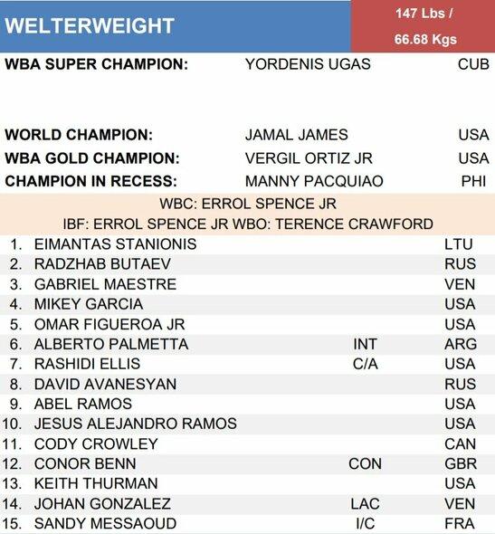 Naujasis WBA pusvidutinio svorio kategorijos reitingas:   Organizatorių nuotr.