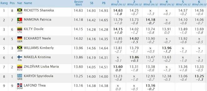 Moterų trišuolio rezultatai | Organizatorių nuotr.