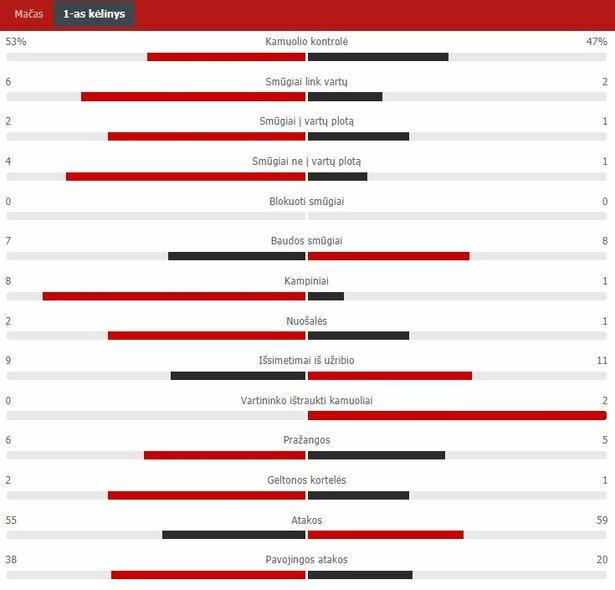 "Pirmojo kėlinio statistika (""Žalgiris"" – ""Ferencvaros"") | ""Scoreboard"" statistika"