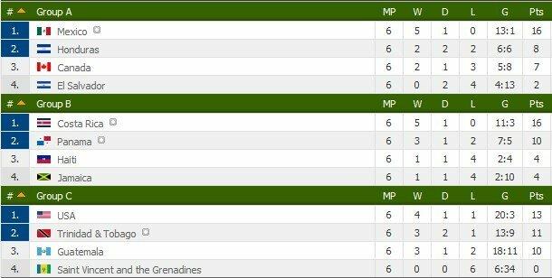 CONCACAF regiono turnyrinė lentelė (dvi pirmos komandos iš grupės pateko į paskutinį atrankos etapą) | Ivartis.net