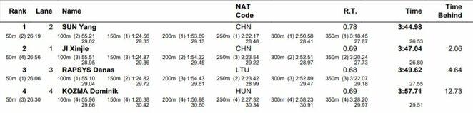 Plaukimo rezultatai   Organizatorių nuotr.