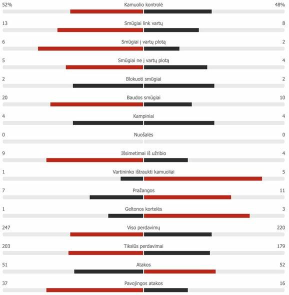 "Šveicarija – Turkija antrojo kėlinio statistika | ""Scoreboard"" statistika"