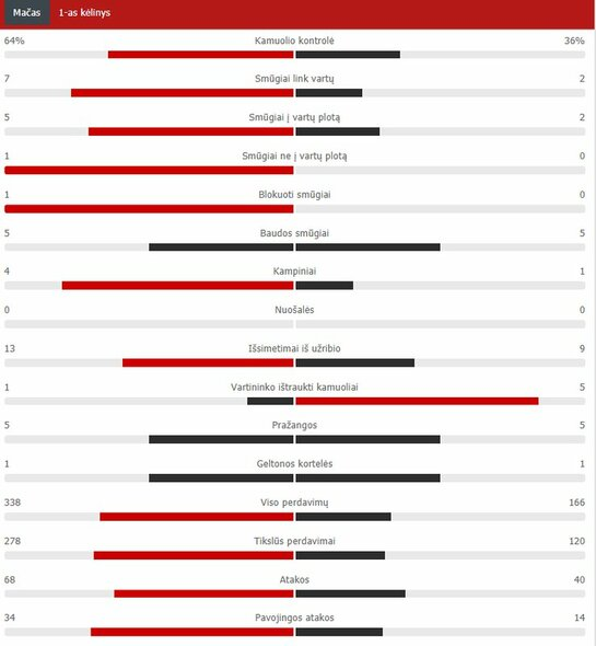 """Man City"" – ""Lyon"" pirmojo kėlinio statistika  | ""Scoreboard"" statistika"