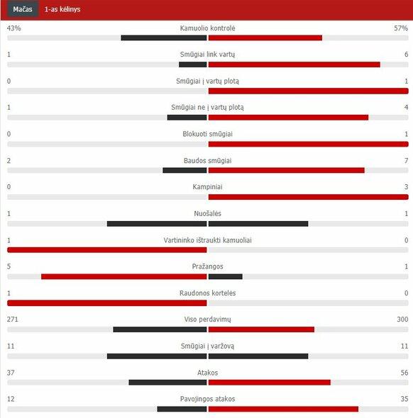 "Pirmojo kėlinio statistika (""Chelsea"" – ""Liverpool"") | ""Scoreboard"" statistika"