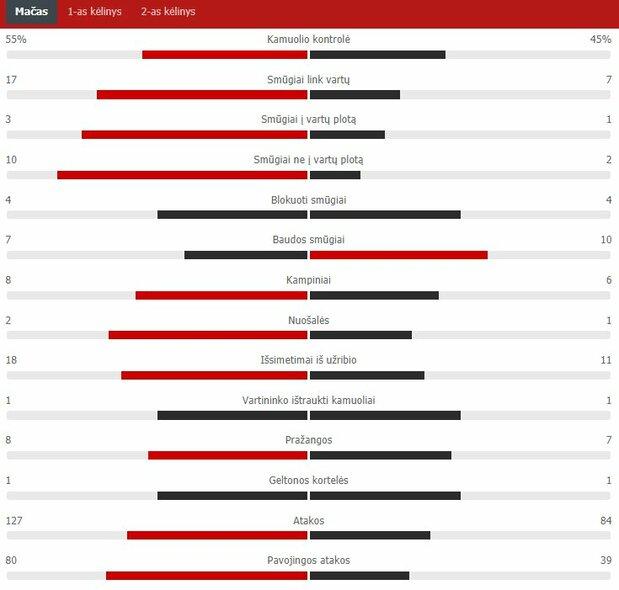 "Rungtynių statistika (""Ferencvaros"" – ""Žalgiris"")   ""Scoreboard"" statistika"