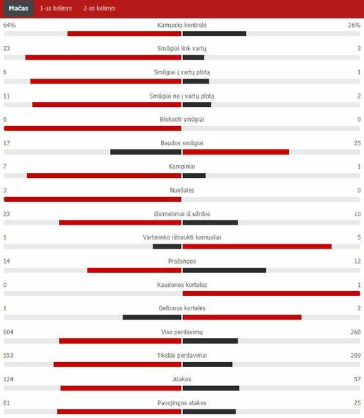 "Rungtynių statistika (Italija – Velsas)   ""Scoreboard"" statistika"