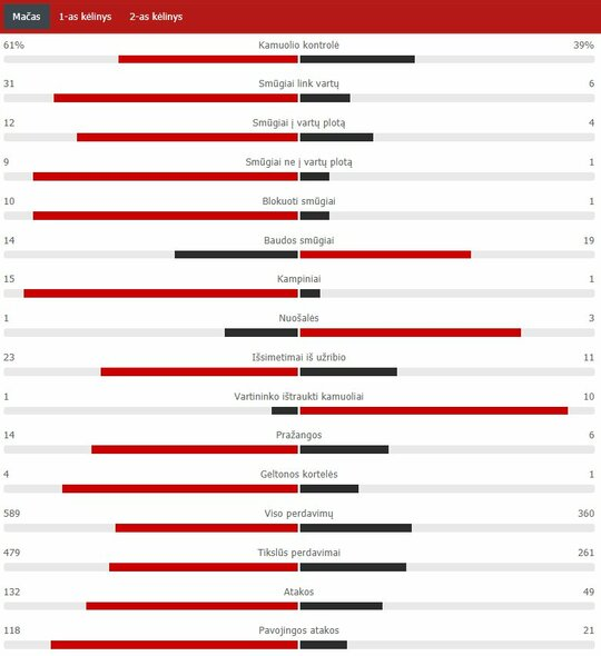 "Rungtynių statistika (""Bayern"" – PSG)   ""Scoreboard"" statistika"