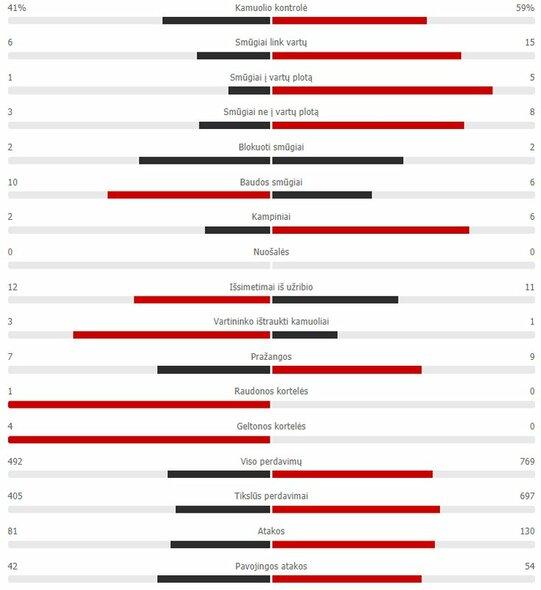 "Rungtynių statistika (""Inter"" – ""Real"")  | ""Scoreboard"" statistika"