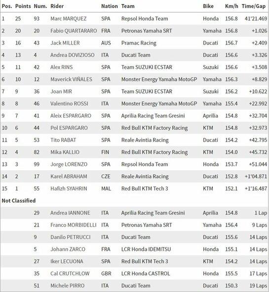 Valensijos GP lenktynių rezultatai | Organizatorių nuotr.