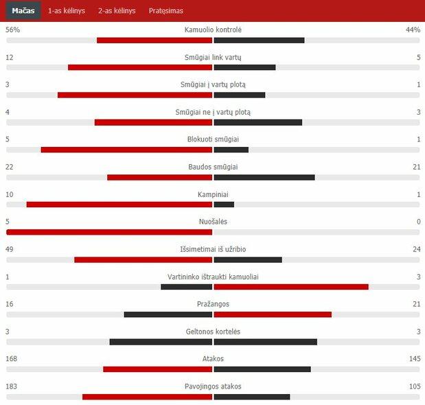 Match stats (Rakow - Sūduva) Scoreboard stats