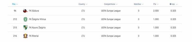 Lietuvos klubų UEFA reitingas 2019/20 metų sezone   Organizatorių nuotr.