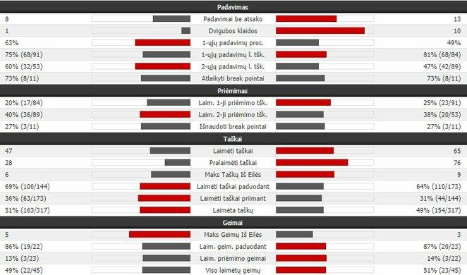 Mačo statistika (J.Millmanas - R.Federeris)   Organizatorių nuotr.