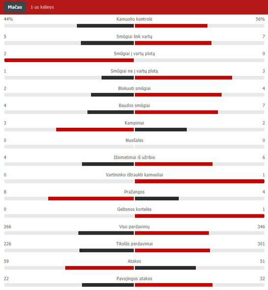 "Pirmojo kėlinio statistika (""Man City"" – PSG) | ""Scoreboard"" statistika"