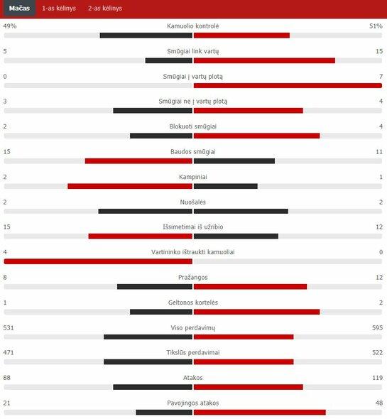 "Rungtynių statistika (""Barcelona"" – ""Bayern"")   ""Scoreboard"" statistika"