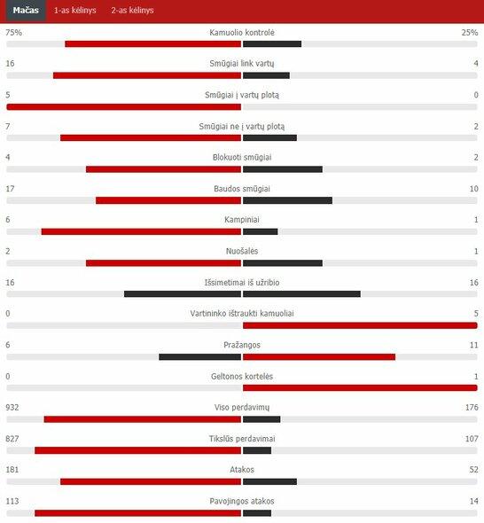 "Rungtynių statistika (Ispanija – Švedija)   ""Scoreboard"" statistika"