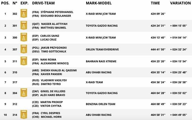 Automobilių įskaitos TOP-10 po vienuoliktojo greičio ruožo | Organizatorių nuotr.